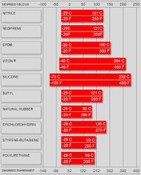Temperature Range Charts Elastomeric Seal Material