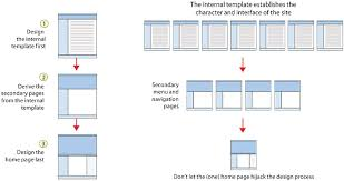 Style Templates Page Templates Web Style Guide 3