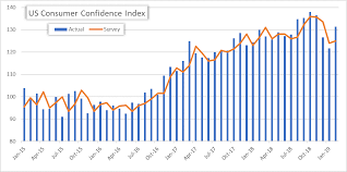Confidence Index Chart Stocks Gain On Consumer Confidence Rebound But Eye Fed Testimony