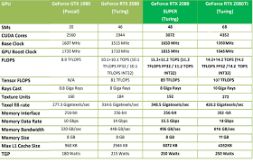 Graphics Card Comparison Chart Nvidia Geforce Rtx 2080 Super Review How Much Faster Is It
