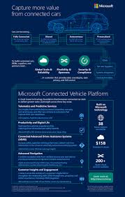 Microsoft Connectedvehicleplatform Tata Jaguar Land Rover Team Up
