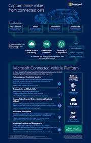 microsoft via connected vehicle platform tata motors jaguar land rover team up
