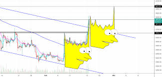 New Bart Pattern For Coinbase Btcusd By Pooptrader Tradingview