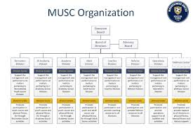 Mountaineer United Soccer Club About Us Musc Organization