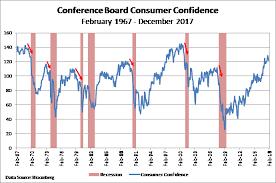 Consumer Confidence Not Quite So Confident Stockman Bank Blog