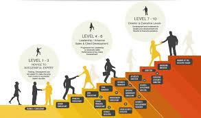 What Is Career Development Career Progression Amoria Bond