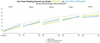 Nwea Test Scores First Grade Reading Sage Nwea Map Test