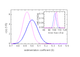 compressibility examples. in blue is the correct distribution, magenta one arrived at when ignoring compressibility. a similar calculation for 100 kda protein pbs (s \u003d 5 compressibility examples