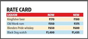 Come April, Bacchus lovers to pay 5% more for liquor in Mohali | Hindustan  Times