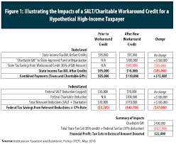 Salt Charitable Workaround Credits Require A Broad Fix Not