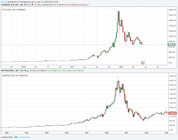 Comparing Nasdaq And Bitcoin What Lessons Can We Learn
