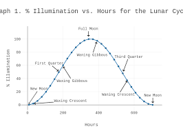 Graph 1 Illumination Vs Hours For The Lunar Cycle Line