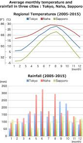 Japan Climate Chart Nature And Climate Explore Japan Kids Web Japan Web Japan