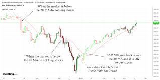 What Are Stock Charts And Why You Need To Use Them