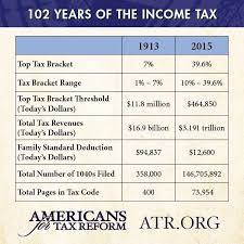 Irs Taxable Income Chart 102 Years Of Taxation In One Chart Shows How Far The Irs Has