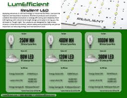 Quick Metal Halide To Led Conversion Guide Lumefficient