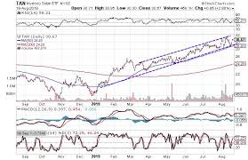 3 Charts That Suggest Its Time To Buy Solar Stocks