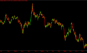 Mcx Copper Historical Chart Mcx Copper Likely Trend Reversal From Downtrend