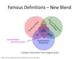 Data Scientist Venn Diagram What Is Data Science