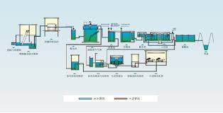 Waste Water Treatment Flow Chart Run Dandong Star Environmental Protection Equipmen