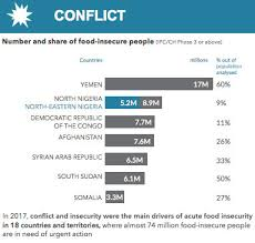World Hunger Chart World Hunger Poverty Facts Statistics 2018 World Hunger News