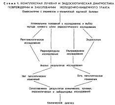 Основы ЖКТР Методы лучевого исследования Рентгеносемиотика  Удельный вес рентгенологического исследования в этой диагностической системе неодинаков В одних случаях рентгенологическая картина ярка и недвусмысленна