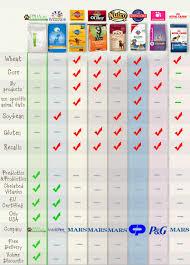 Dog Food Comparison Chart Dog Food Dog Food Comparison