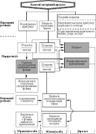 Функции и роль финансов Финансы общая теория Опарин ВМ  Механизм действия распределительной функции финансов Механізм дії розподільної функції фінансів