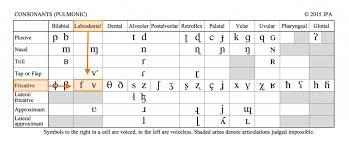 German Consonant Chart The Ipa Chart For Language Learners