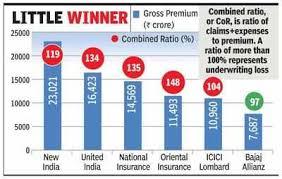 Bajaj Allianz Health Insurance Premium Chart Bajaj Allianz Only Non Life Insurer To Make Profits From