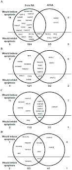 Edwards Venn Diagram Edwards Venn Diagrams Of Genes Of The Apoptotic Pathway Whose