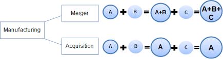 Vertical Merger Example Horizontal Integration Strategic Management Insight