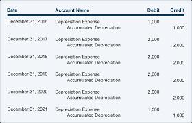Different Depreciation Methods Depreciation Explanation Accountingcoach