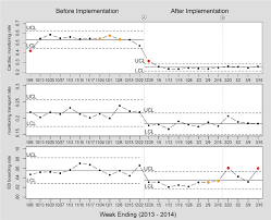 Telemetry Heart Rate Chart Statistical Process Control Charts For Cardiac Monitoring