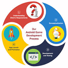 Android Game Development Android Game Maker Company In Usa