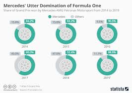 Formula 1 Chart Chart Mercedes Utter Domination Of Formula One Statista