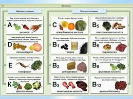 Витамины и их влияние на организм человека последствия их  витамины
