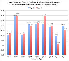 Enneagram And Mbti Correlation Typology Wiki
