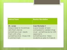 Animal Farm Russian Revolution Character Comparison Chart Animal Farm In Comparison To The Russian Revolution Ppt