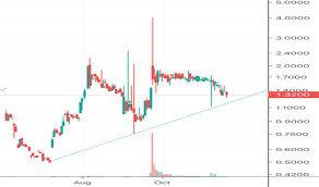 Ignite Stock Chart Bilzf Stock Price And Chart Otc Bilzf Tradingview