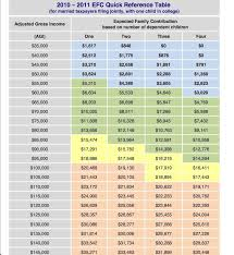 2018 Efc Chart Fafsa Calculator Estimate Your Aid Federal Student Aid