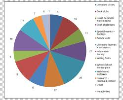 Pie Chart Genetically Modified Organism School Education Png