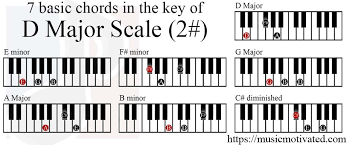 D Piano Chord Chart D Major Scale Charts For Piano