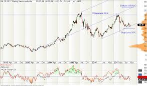 Dialog Semiconductor Aktie Top Chance Trading Ideen De