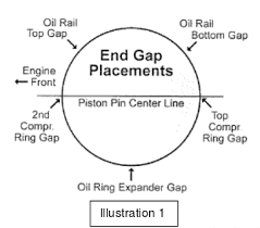 Piston Ring Gap Position During Assembling Wr400f 426f