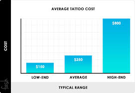 Pricing Chart Examples 2019 Tattoo Prices Average Tattoo Costs By Size Examples