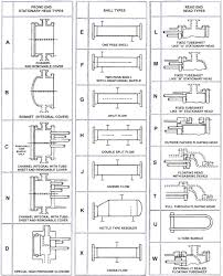 Heat Exchanger Flow Chart Shell And Tube Heat Exchangers