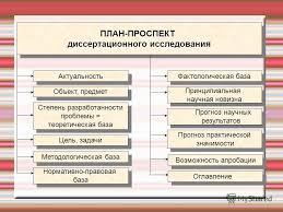 Презентация на тему ТЕМА Подготовка к написанию  20 ПЛАН ПРОСПЕКТ диссертационного