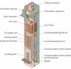 jack wiring diagram tractor repair wiring diagram elevator parts diagram on jack wiring diagram