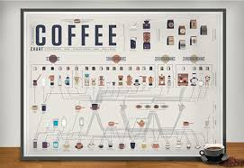 The Compendious Coffee Chart The Newest Wall Chart From Pop